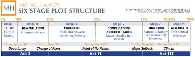 Michael-Hauge-six-stages-plot-structure-2014-1024x300.png